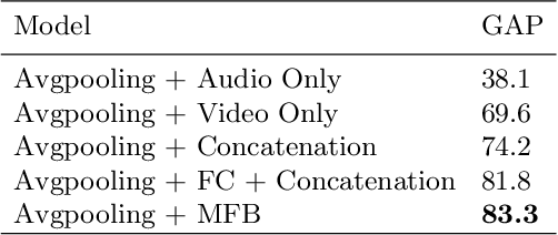 Figure 2 for Towards Good Practices for Multi-modal Fusion in Large-scale Video Classification