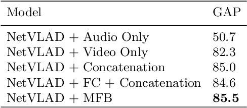 Figure 4 for Towards Good Practices for Multi-modal Fusion in Large-scale Video Classification