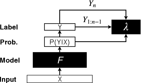Figure 1 for A Sequential Set Generation Method for Predicting Set-Valued Outputs