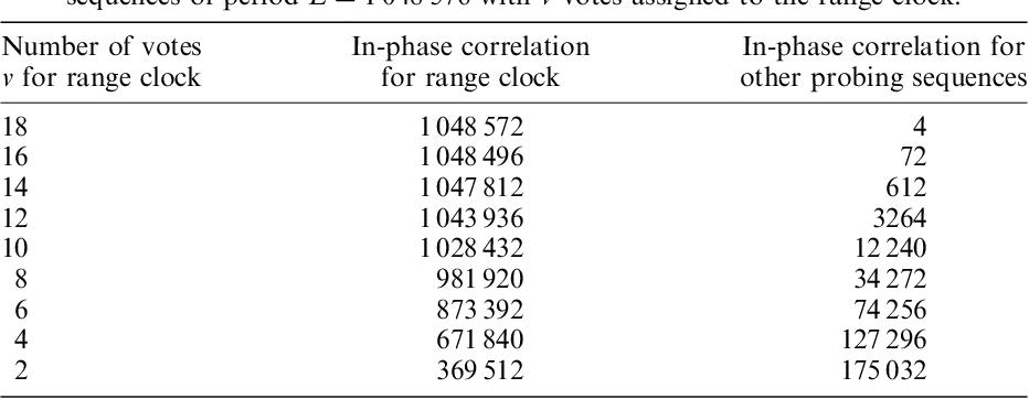 Table Iii From Regenerative Pseudo Noise Like Pnl Ranging