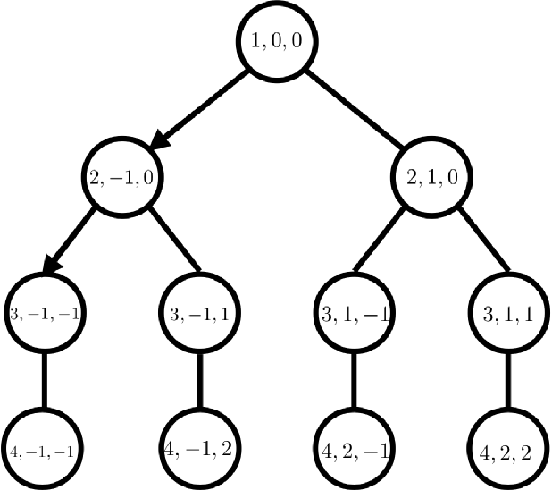 Figure 1 for Model-Based Reinforcement Learning in Contextual Decision Processes