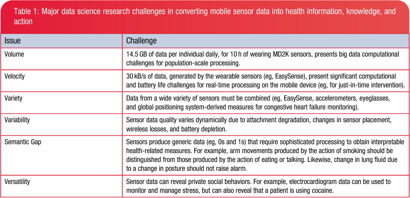 Table 1 From Center Of Excellence For Mobile Sensor Data To
