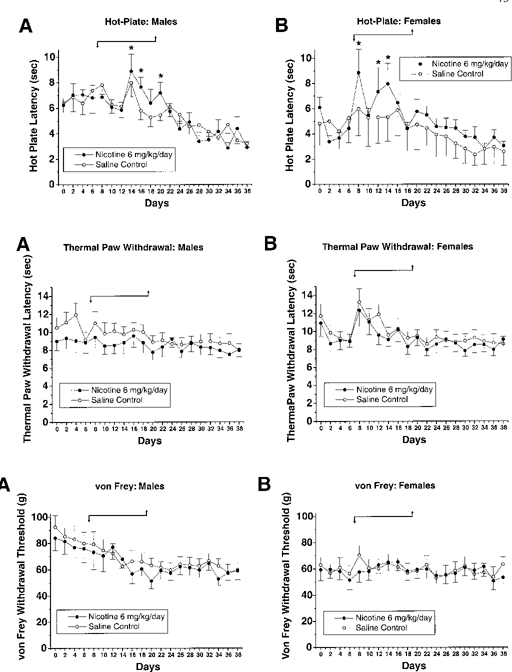 Fig. 3A, B Effects of chronic infusion of nicotine or saline on hot-plate latency in male and female rats (format as in Fig. 1)