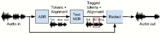 Figure 1 for Audio De-identification: A New Entity Recognition Task