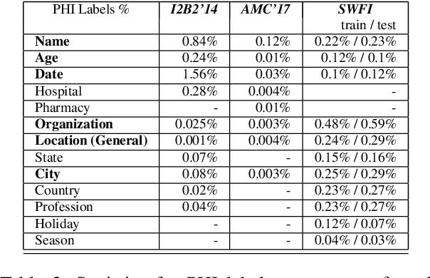 Figure 3 for Audio De-identification: A New Entity Recognition Task