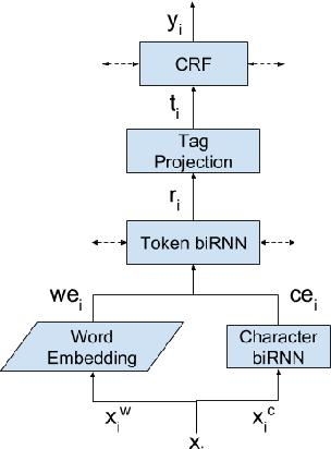 Figure 4 for Audio De-identification: A New Entity Recognition Task