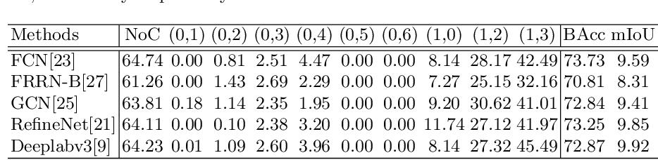 Figure 2 for Semantic Change Pattern Analysis