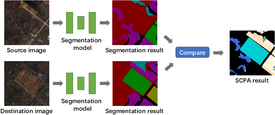 Figure 3 for Semantic Change Pattern Analysis