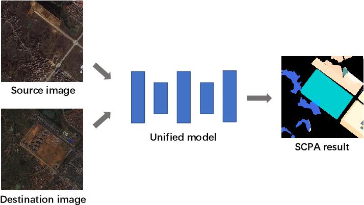 Figure 4 for Semantic Change Pattern Analysis