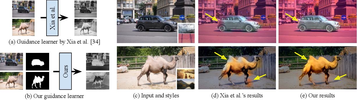 Figure 4 for Real-time Localized Photorealistic Video Style Transfer