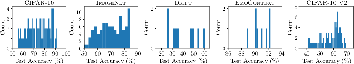Figure 3 for Online Active Model Selection for Pre-trained Classifiers