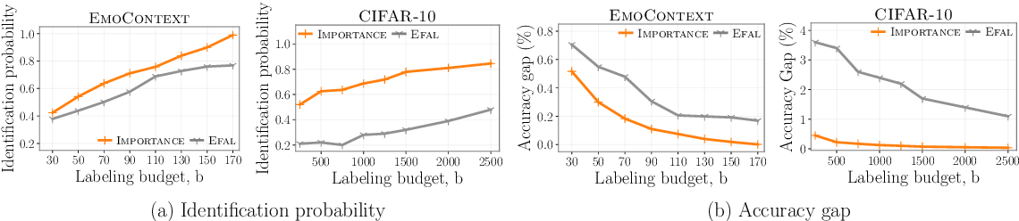 Figure 4 for Online Active Model Selection for Pre-trained Classifiers