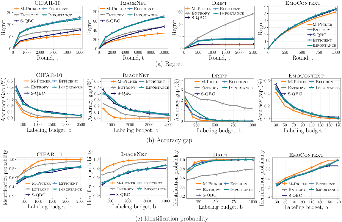 Figure 1 for Online Active Model Selection for Pre-trained Classifiers