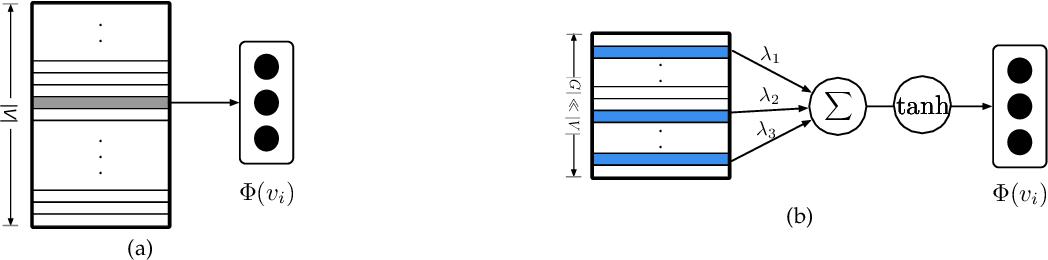 Figure 1 for COSINE: Compressive Network Embedding on Large-scale Information Networks