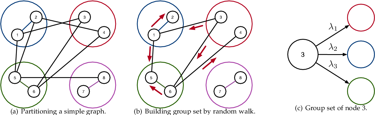 Figure 3 for COSINE: Compressive Network Embedding on Large-scale Information Networks
