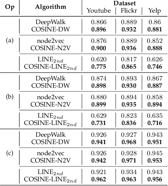 Figure 4 for COSINE: Compressive Network Embedding on Large-scale Information Networks