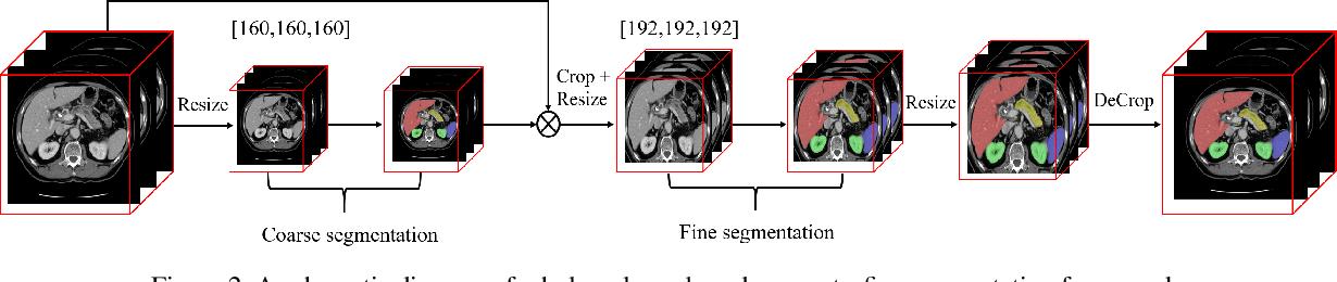 Figure 2 for Efficient Context-Aware Network for Abdominal Multi-organ Segmentation