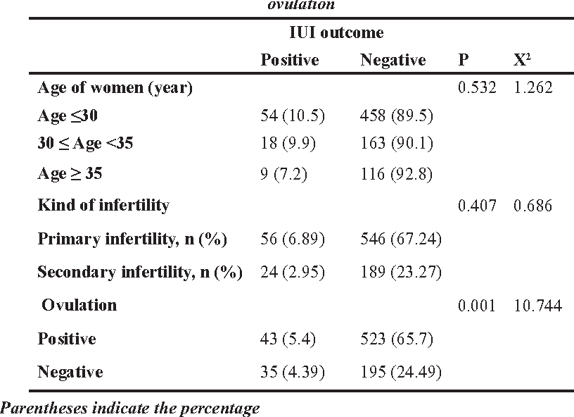 Artifical insemination sperm count numbers