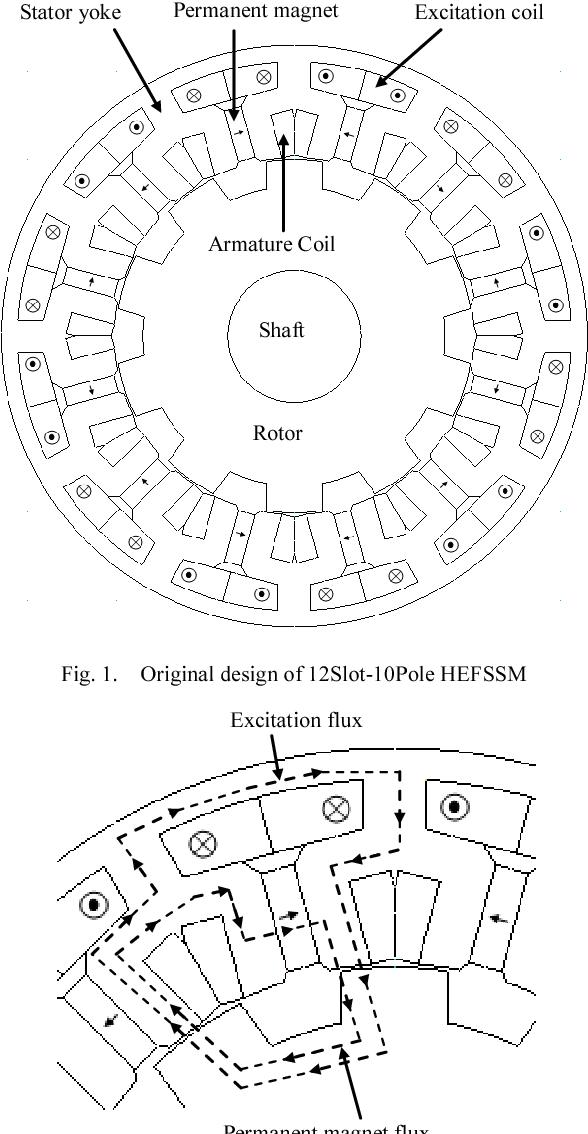 hybrid synchronous motor