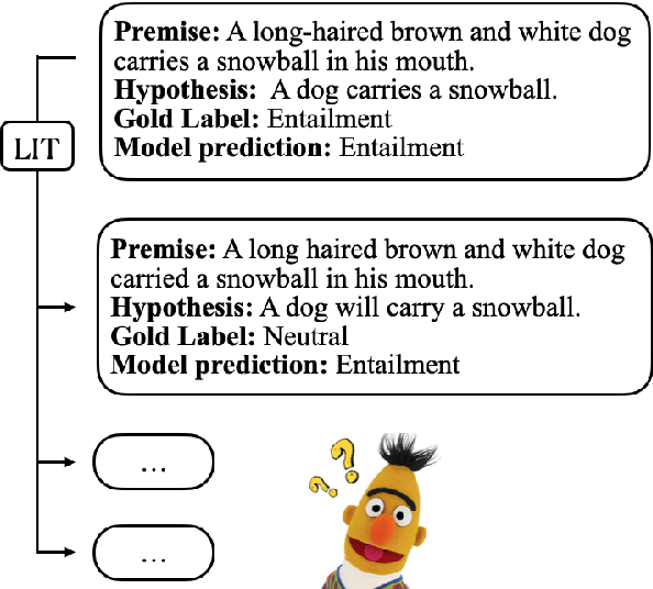Figure 1 for Linguistically-Informed Transformations (LIT): A Method for Automatically Generating Contrast Sets