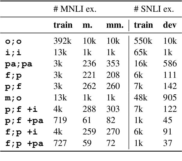 Figure 4 for Linguistically-Informed Transformations (LIT): A Method for Automatically Generating Contrast Sets