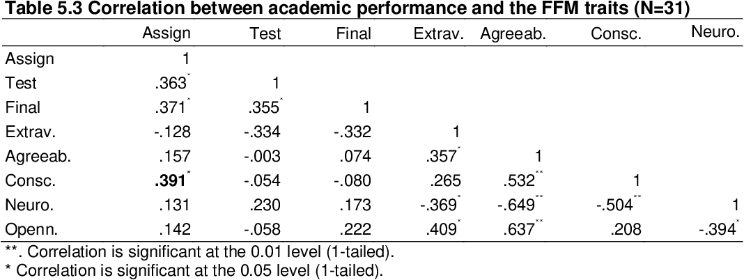 Table 5 3 from Investigating the Effect of Student