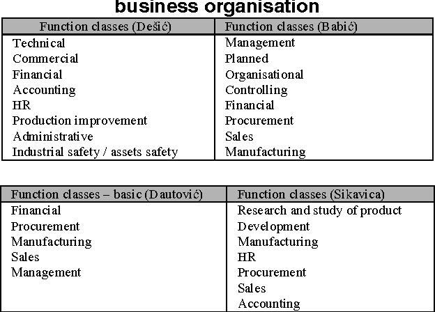 functional areas of an organisation