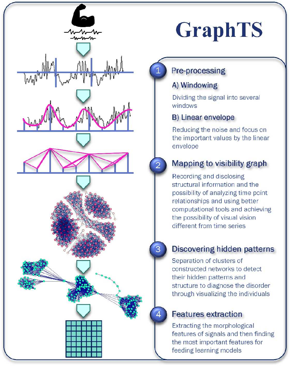 Figure 3 for A complex network approach to time series analysis with application in diagnosis of neuromuscular disorders