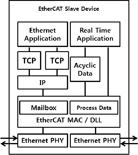 Figure 2 from Performance analysis of Linux-based EtherCAT DC