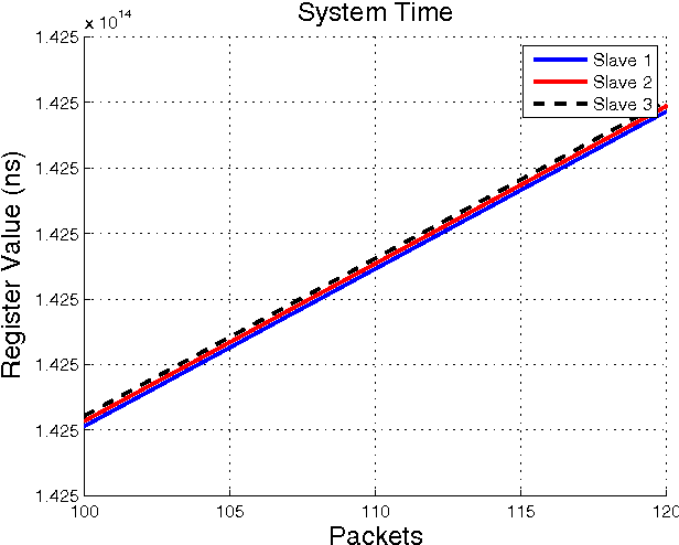 Figure 7 from Performance analysis of Linux-based EtherCAT DC