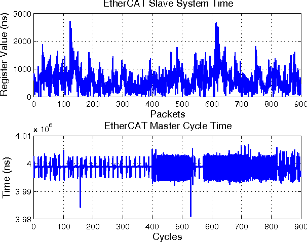 Figure 8 from Performance analysis of Linux-based EtherCAT DC