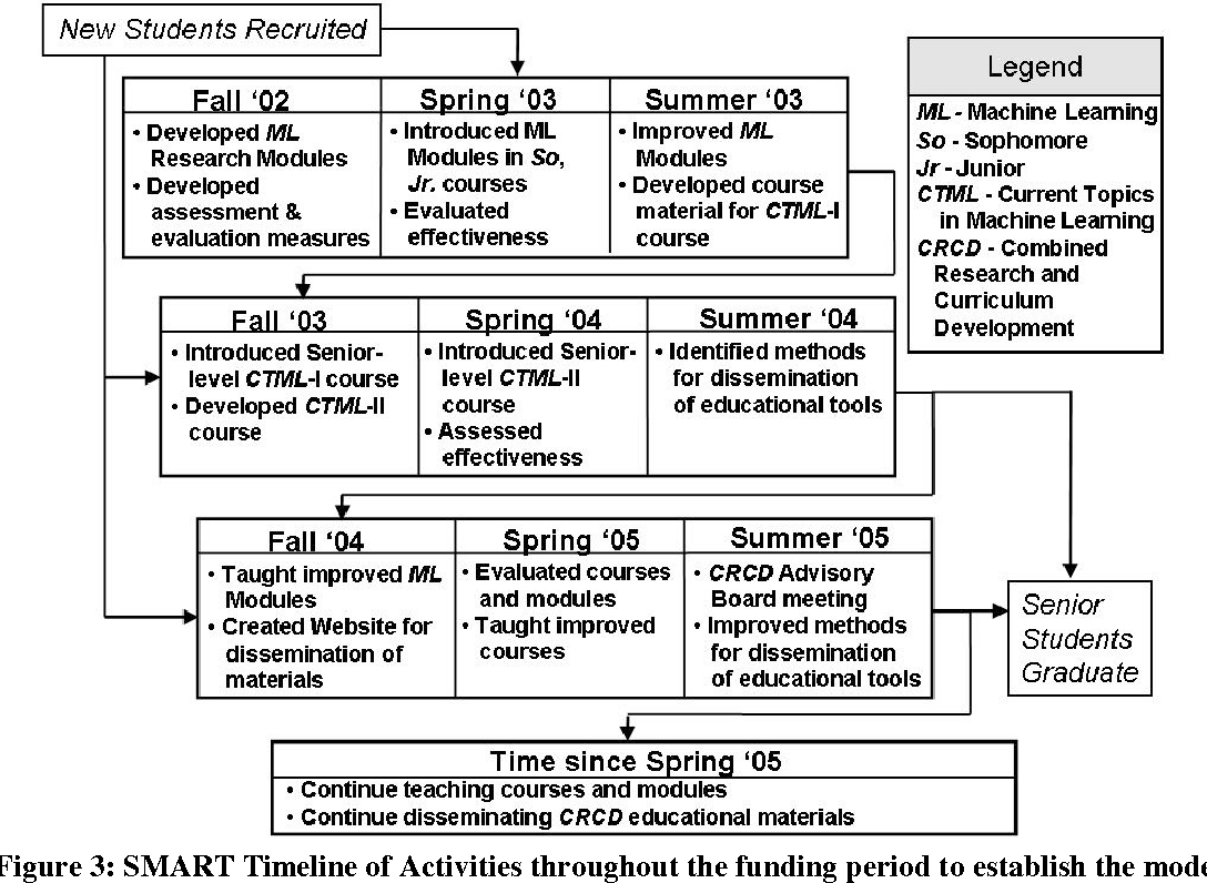 Figure 3 from A Sustainable Model for Integrating Current Topics in