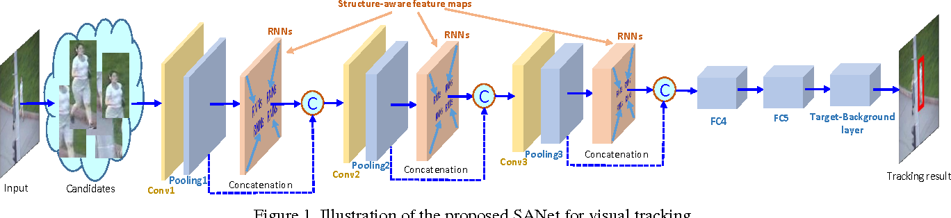 Figure 1 for SANet: Structure-Aware Network for Visual Tracking