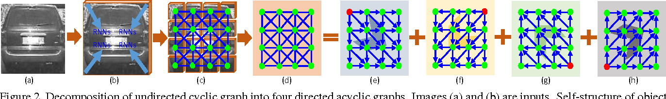Figure 3 for SANet: Structure-Aware Network for Visual Tracking