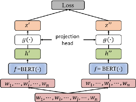 Figure 1 for Improving BERT Model Using Contrastive Learning for Biomedical Relation Extraction