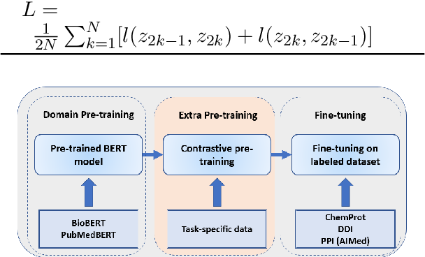 Figure 4 for Improving BERT Model Using Contrastive Learning for Biomedical Relation Extraction