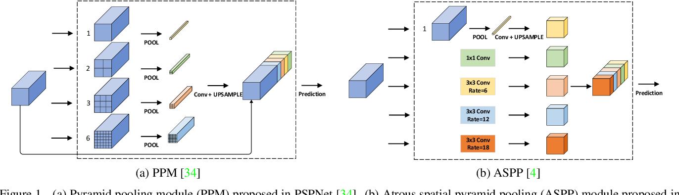 Figure 1 for Adaptive Context Encoding Module for Semantic Segmentation