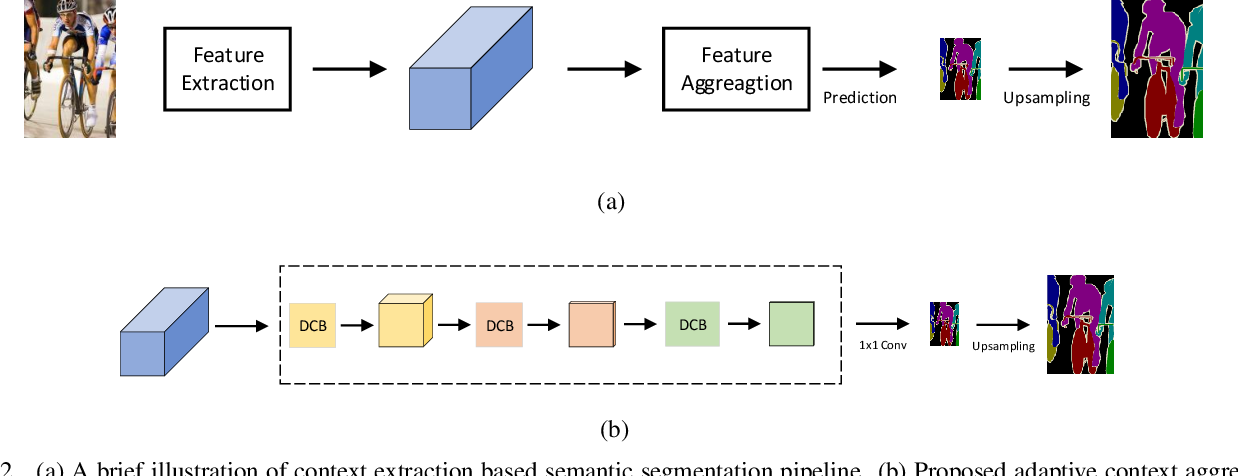 Figure 3 for Adaptive Context Encoding Module for Semantic Segmentation