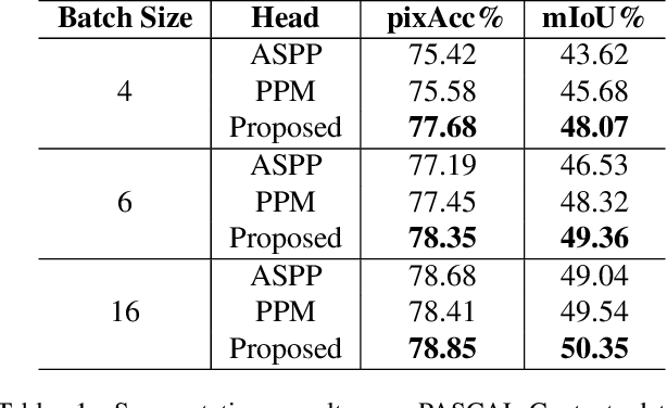 Figure 2 for Adaptive Context Encoding Module for Semantic Segmentation