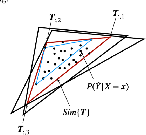 Figure 1 for Provably End-to-end Label-Noise Learning without Anchor Points