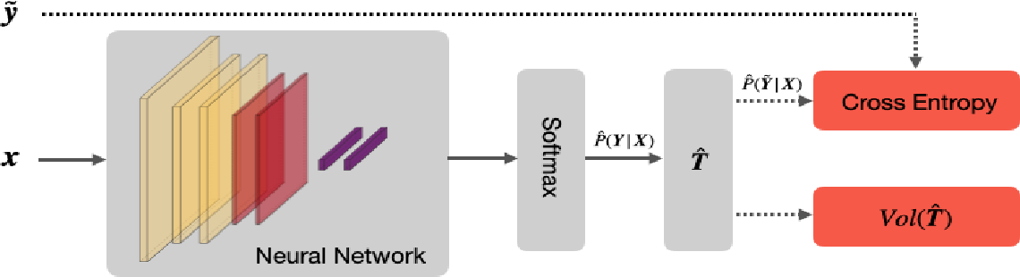 Figure 3 for Provably End-to-end Label-Noise Learning without Anchor Points