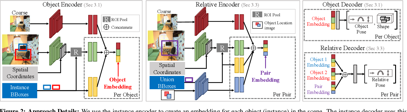 Figure 2 for 3D-RelNet: Joint Object and Relational Network for 3D Prediction