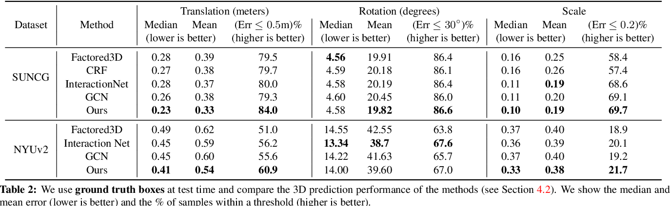 Figure 3 for 3D-RelNet: Joint Object and Relational Network for 3D Prediction