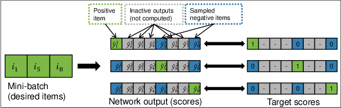 Figure 1 for Recurrent Neural Networks with Top-k Gains for Session-based Recommendations