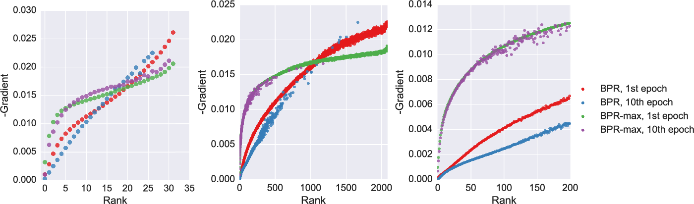 Figure 3 for Recurrent Neural Networks with Top-k Gains for Session-based Recommendations