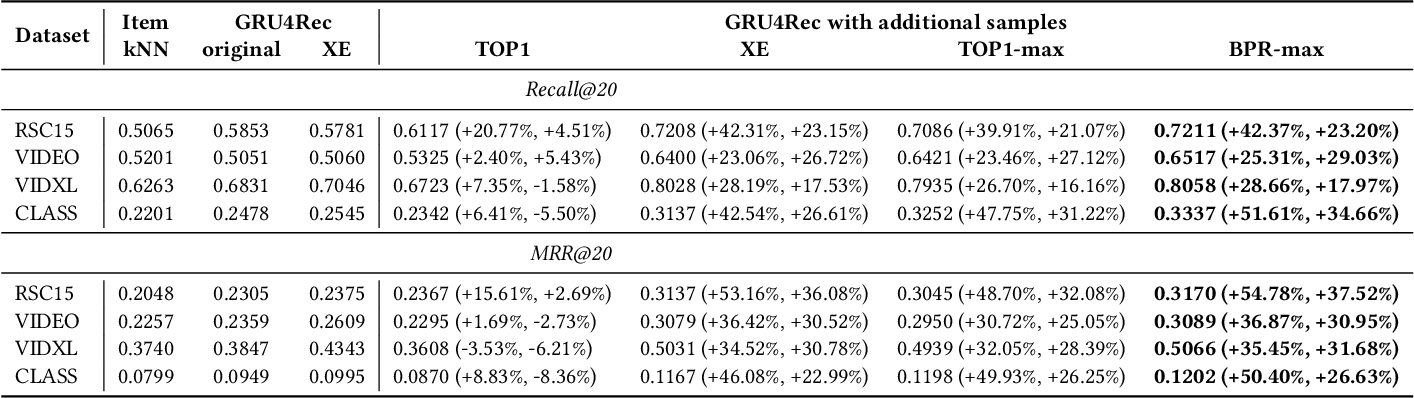 Figure 4 for Recurrent Neural Networks with Top-k Gains for Session-based Recommendations