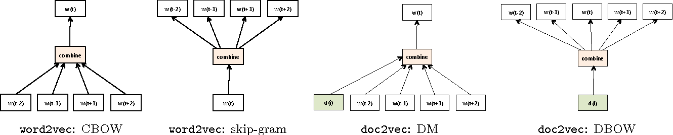 Figure 1 for Distributed Representations for Biological Sequence Analysis