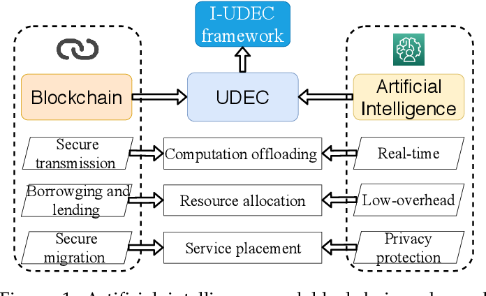 Figure 2 for When Deep Reinforcement Learning Meets Federated Learning: Intelligent Multi-Timescale Resource Management for Multi-access Edge Computing in 5G Ultra Dense Network