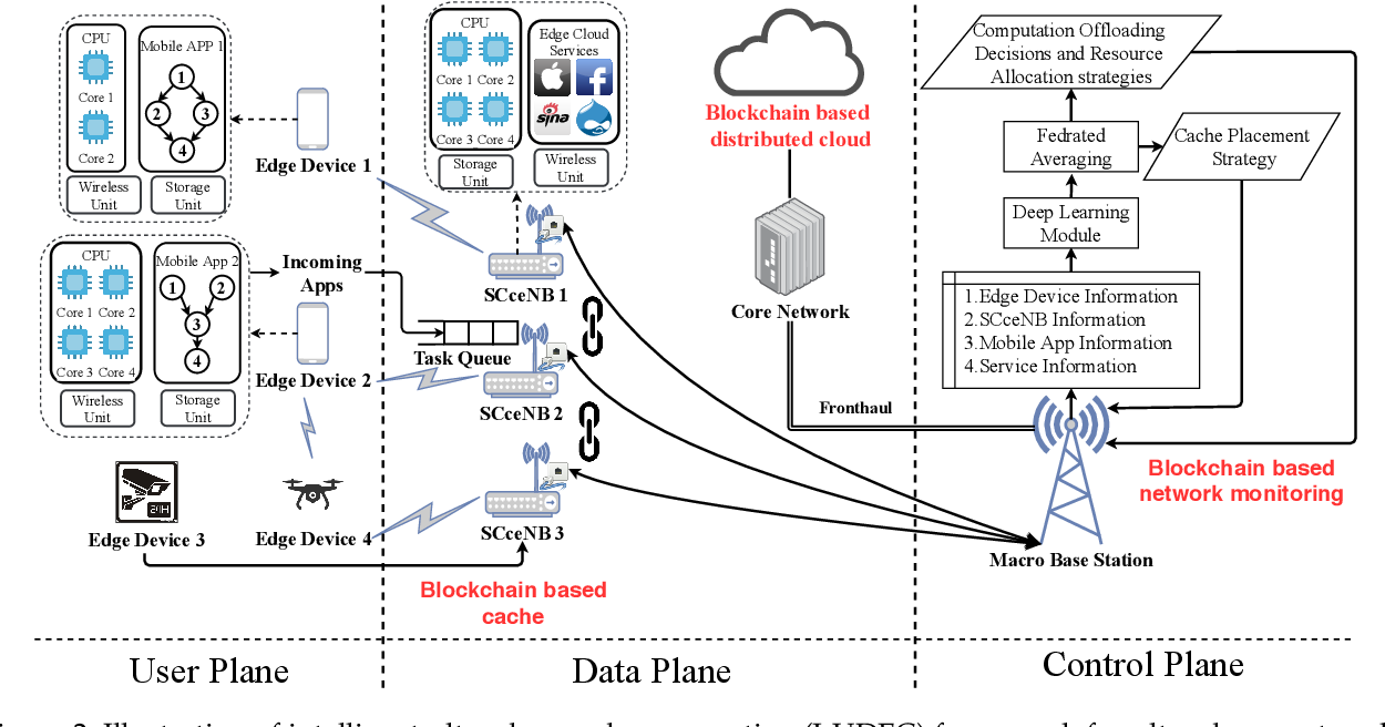 Figure 3 for When Deep Reinforcement Learning Meets Federated Learning: Intelligent Multi-Timescale Resource Management for Multi-access Edge Computing in 5G Ultra Dense Network