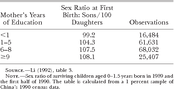 PDF] Son Preference, Sex Ratios, and Marriage Patterns